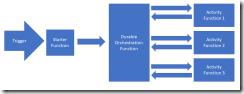 DF01-DurableFunctionFlow